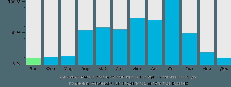 Динамика поиска авиабилетов из Минеральных Вод в Аланию по месяцам