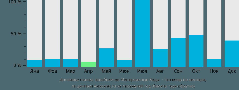 Динамика поиска авиабилетов из Минеральных Вод в Ганновер по месяцам