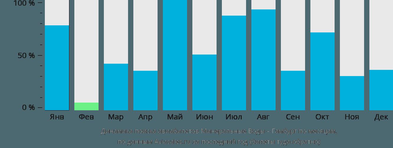 Динамика поиска авиабилетов из Минеральных Вод в Гамбург по месяцам