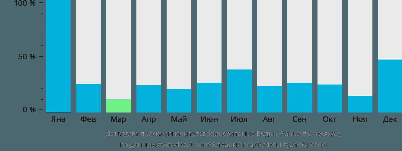 Динамика поиска авиабилетов из Минеральных Вод в Ханой по месяцам