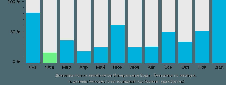 Динамика поиска авиабилетов из Минеральных Вод в Хельсинки по месяцам