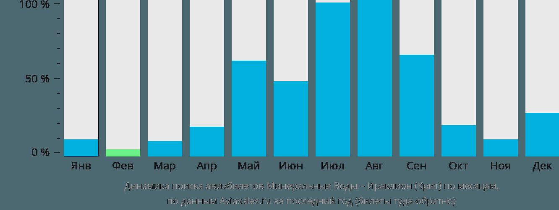 Динамика поиска авиабилетов из Минеральных Вод в Ираклион (Крит) по месяцам