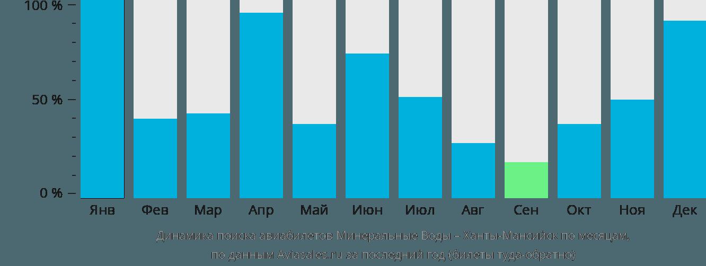 Динамика поиска авиабилетов из Минеральных Вод в Ханты-Мансийск по месяцам