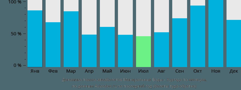 Динамика поиска авиабилетов из Минеральных Вод в Хургаду по месяцам