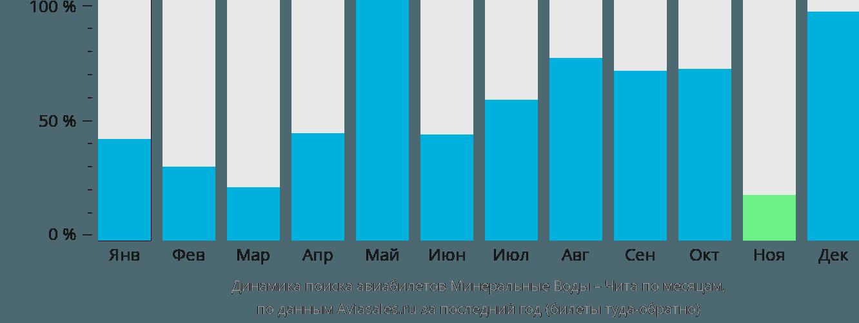 Динамика поиска авиабилетов из Минеральных Вод в Читу по месяцам