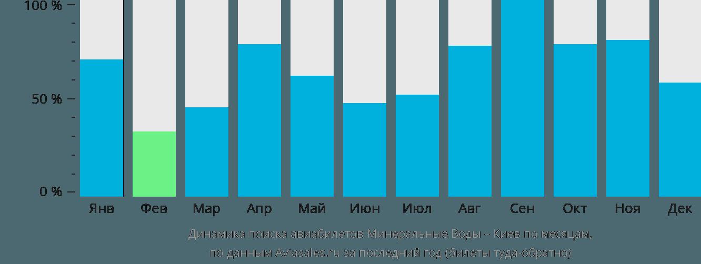 Динамика поиска авиабилетов из Минеральных Вод в Киев по месяцам