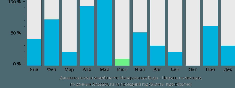 Динамика поиска авиабилетов из Минеральных Вод в Назрань по месяцам
