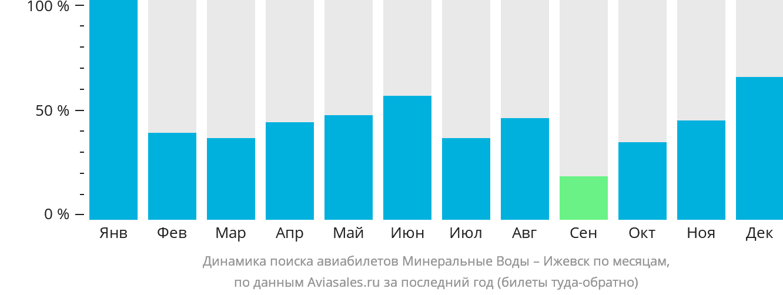 Динамика поиска авиабилетов из Минеральных Вод в Ижевск по месяцам