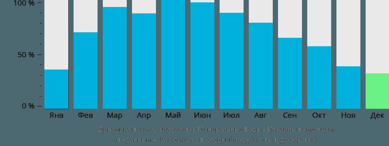 Динамика поиска авиабилетов из Минеральных Вод в Израиль по месяцам