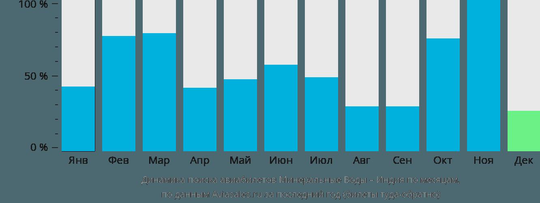 Динамика поиска авиабилетов из Минеральных Вод в Индию по месяцам