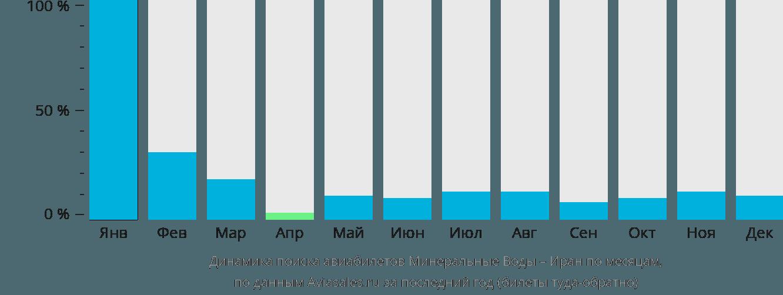Динамика поиска авиабилетов из Минеральных Вод в Иран по месяцам