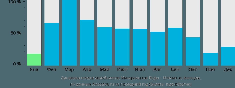 Динамика поиска авиабилетов из Минеральных Вод в Италию по месяцам