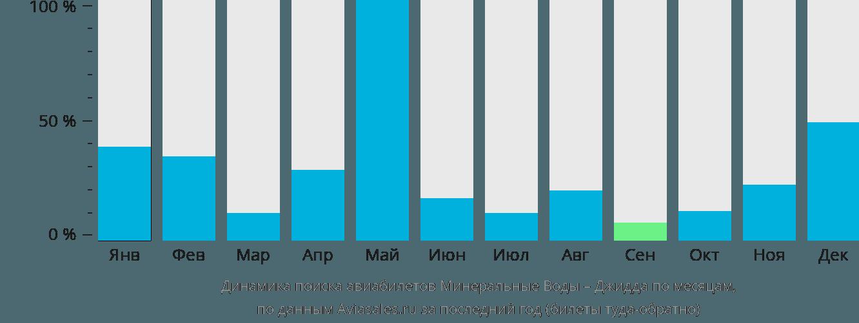 Динамика поиска авиабилетов из Минеральных Вод в Джидду по месяцам
