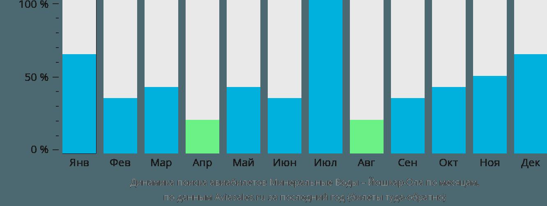 Динамика поиска авиабилетов из Минеральных Вод в Йошкар-Олу по месяцам
