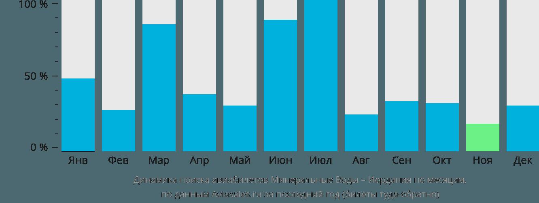 Динамика поиска авиабилетов из Минеральных Вод в Иорданию по месяцам