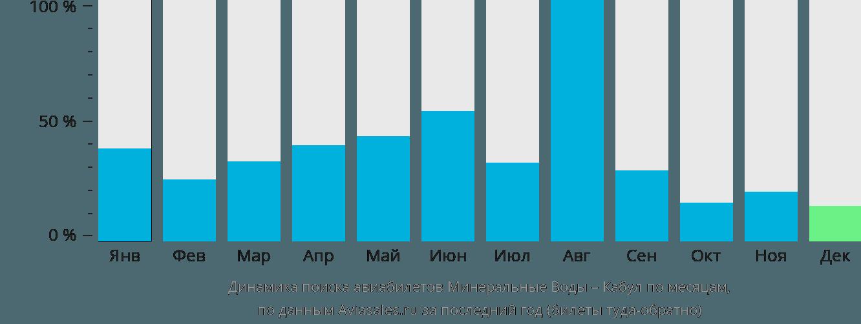 Динамика поиска авиабилетов из Минеральных Вод в Кабул по месяцам