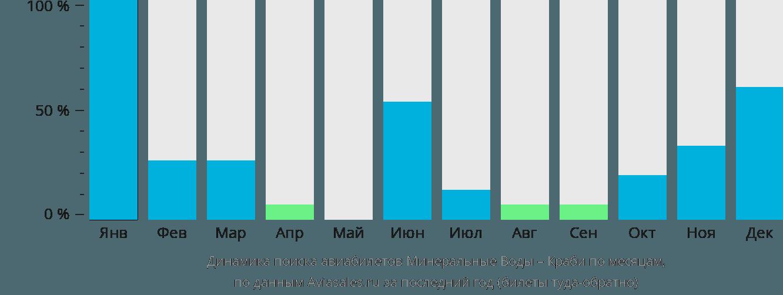 Динамика поиска авиабилетов из Минеральных Вод в Краби по месяцам