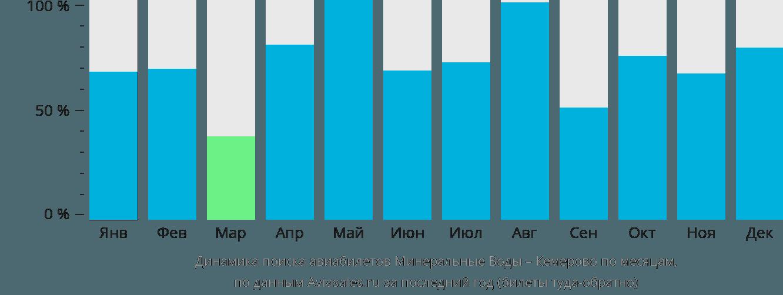 Динамика поиска авиабилетов из Минеральных Вод в Кемерово по месяцам