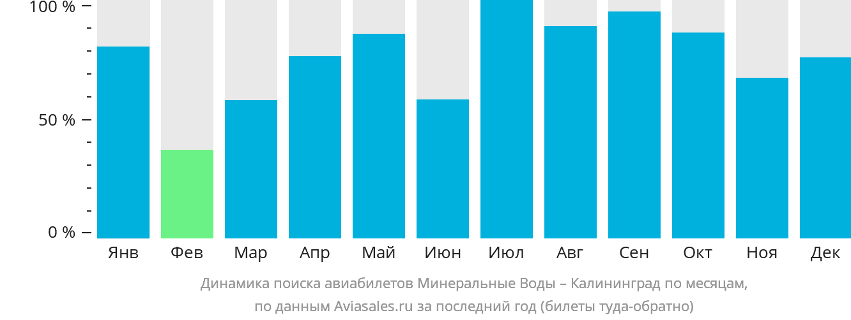 Динамика поиска авиабилетов из Минеральных Вод в Калининград по месяцам