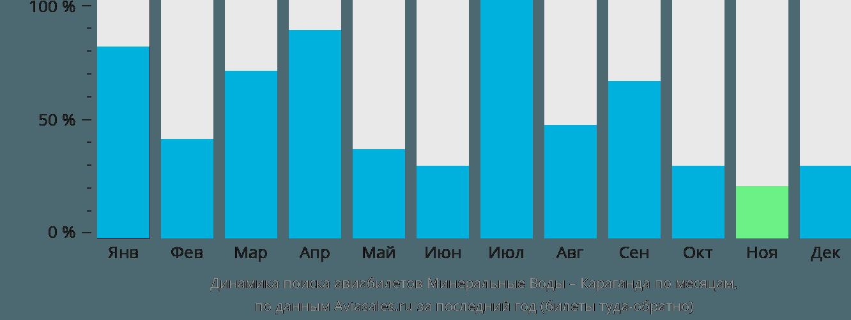Динамика поиска авиабилетов из Минеральных Вод в Караганду по месяцам