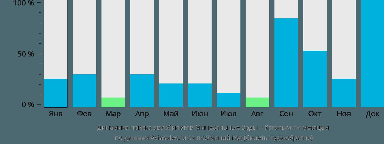 Динамика поиска авиабилетов из Минеральных Вод в Когалым по месяцам