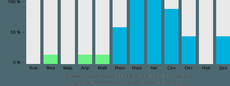 Динамика поиска авиабилетов из Минеральных Вод в Кос по месяцам