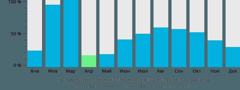 Динамика поиска авиабилетов из Минеральных Вод в Кыргызстан по месяцам