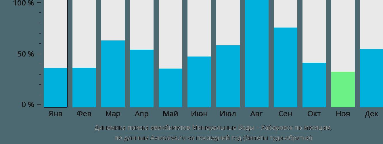 Динамика поиска авиабилетов из Минеральных Вод в Хабаровск по месяцам