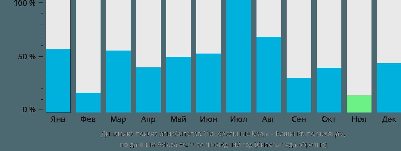 Динамика поиска авиабилетов из Минеральных Вод в Кишинёв по месяцам