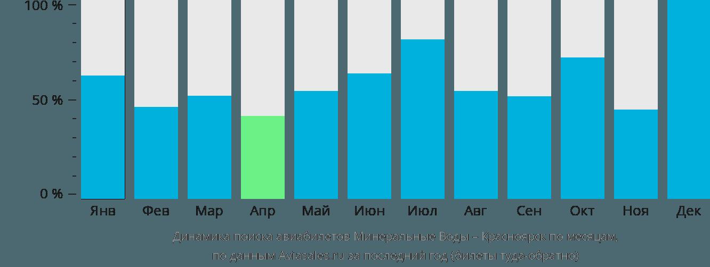 Динамика поиска авиабилетов из Минеральных Вод в Красноярск по месяцам