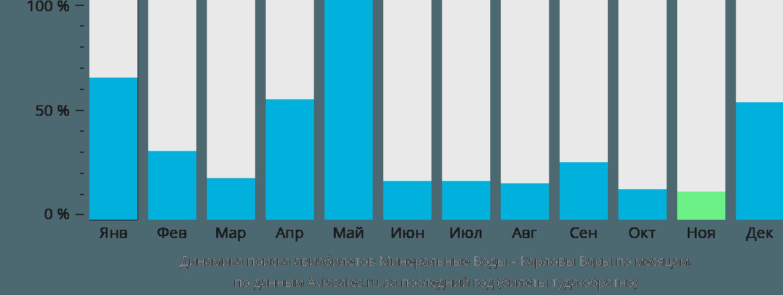 Динамика поиска авиабилетов из Минеральных Вод в Карловы Вары по месяцам