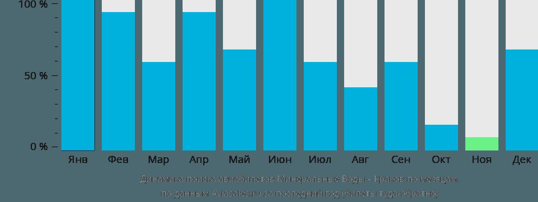 Динамика поиска авиабилетов из Минеральных Вод в Краков по месяцам
