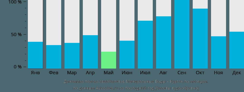 Динамика поиска авиабилетов из Минеральных Вод в Курган по месяцам
