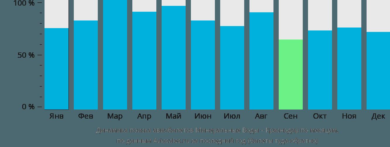 Динамика поиска авиабилетов из Минеральных Вод в Краснодар по месяцам