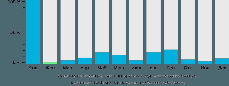 Динамика поиска авиабилетов из Минеральных Вод в Костанай по месяцам