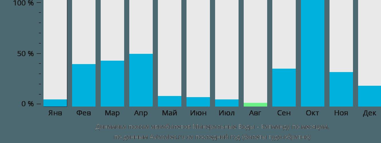Динамика поиска авиабилетов из Минеральных Вод в Катманду по месяцам