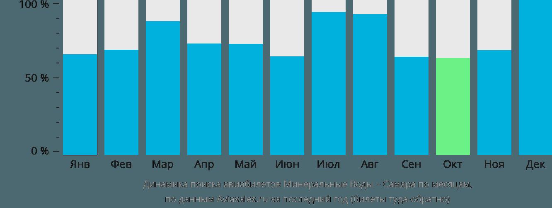 Динамика поиска авиабилетов из Минеральных Вод в Самару по месяцам