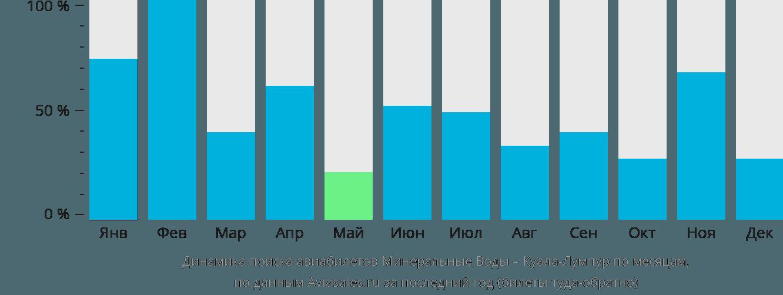 Динамика поиска авиабилетов из Минеральных Вод в Куала-Лумпур по месяцам