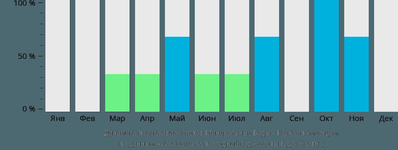 Динамика поиска авиабилетов из Минеральных Вод в Каунас по месяцам
