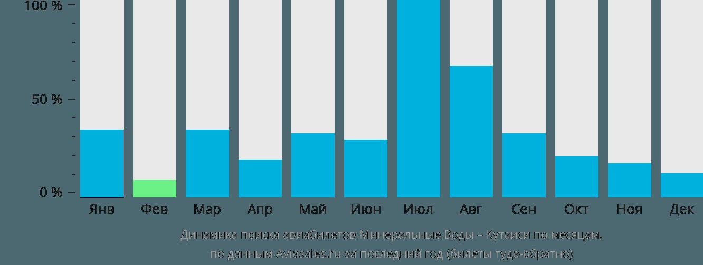 Динамика поиска авиабилетов из Минеральных Вод в Кутаиси по месяцам