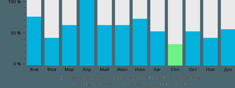Динамика поиска авиабилетов из Минеральных Вод в Гянджу по месяцам
