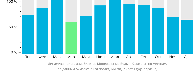 Динамика поиска авиабилетов из Минеральных Вод в Казахстан по месяцам