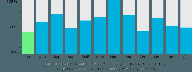 Динамика поиска авиабилетов из Минеральных Вод в Лос-Анджелес по месяцам