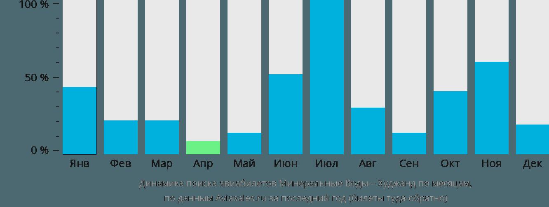 Динамика поиска авиабилетов из Минеральных Вод в Худжанд по месяцам