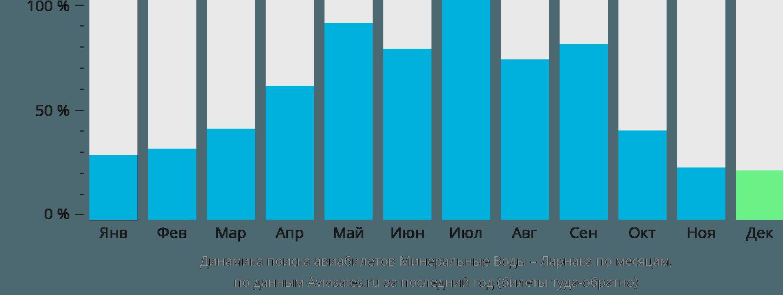 Динамика поиска авиабилетов из Минеральных Вод в Ларнаку по месяцам