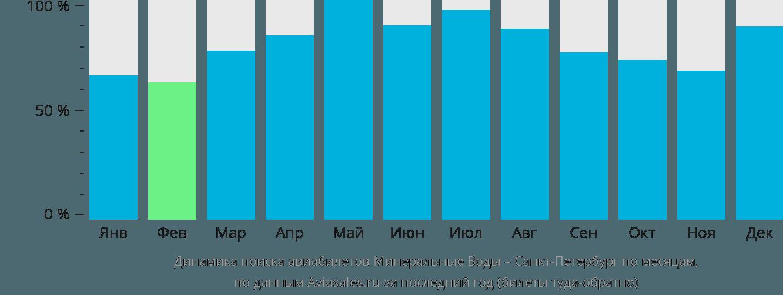 Динамика поиска авиабилетов из Минеральных Вод в Санкт-Петербург по месяцам