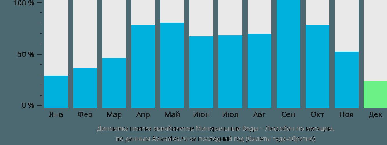 Динамика поиска авиабилетов из Минеральных Вод в Лиссабон по месяцам