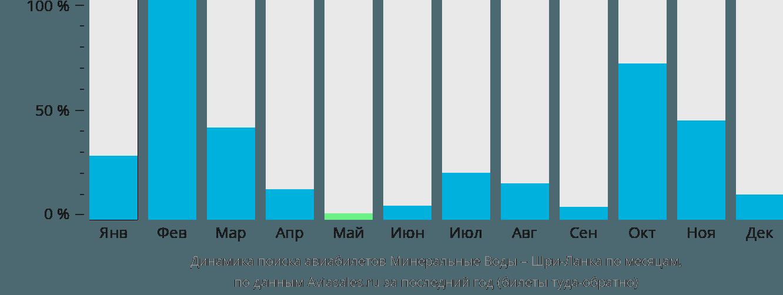 Динамика поиска авиабилетов из Минеральных Вод на Шри-Ланку по месяцам