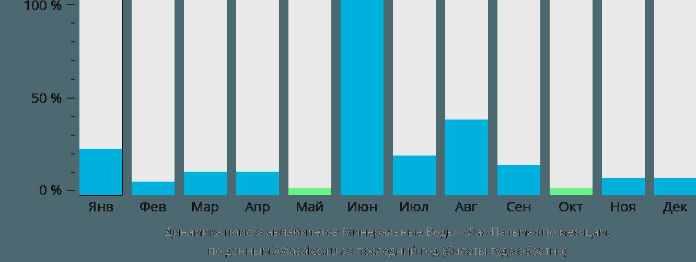 Динамика поиска авиабилетов из Минеральных Вод в Лас-Пальмас по месяцам