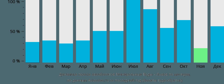 Динамика поиска авиабилетов из Минеральных Вод в Львов по месяцам